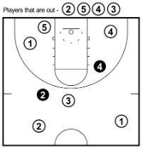 14 Fun Basketball Shooting Games and Drills for Kids - …