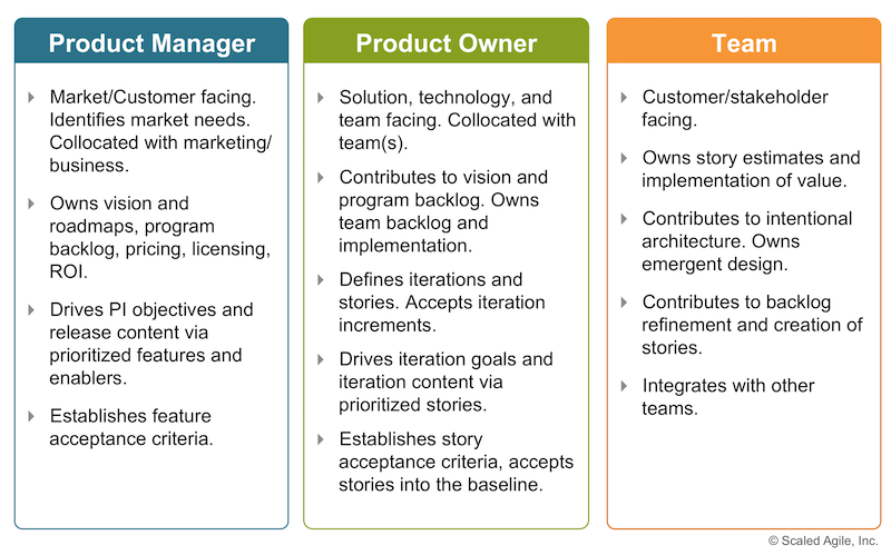 Product Owner Scaled Agile Framework Management Agile Agile Project Management