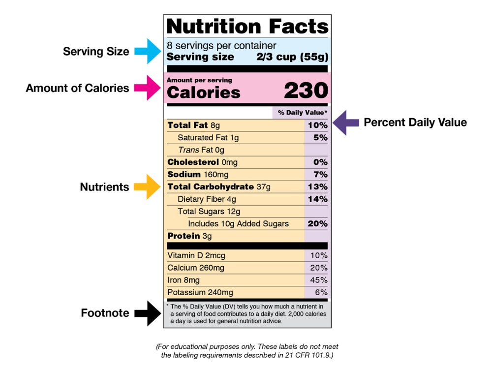 Nutrition Facts Label Images For Download Nutrition Facts Label Food Label Template Nutrition Labels