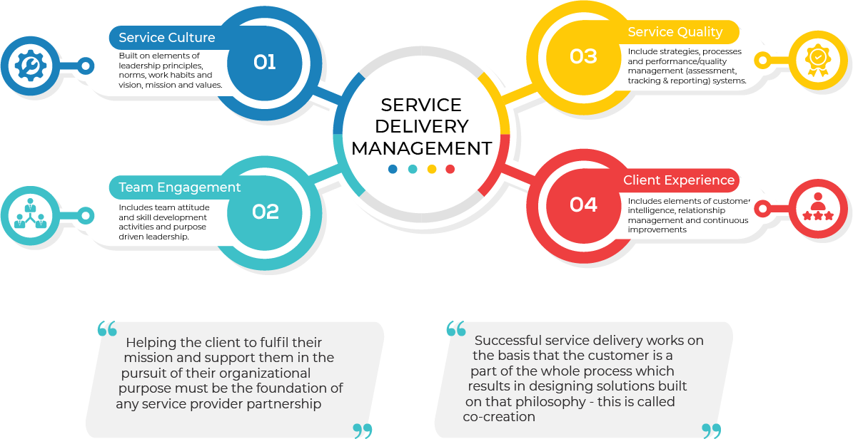 Best Service Delivery Management Consulting Services Sales Strategy Management Technology Infrastructure