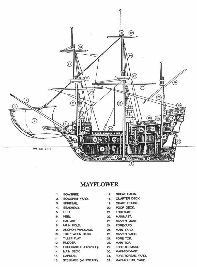 the mayflower  this will help with the parts of the ship from  u0026quot treasure island  u0026quot