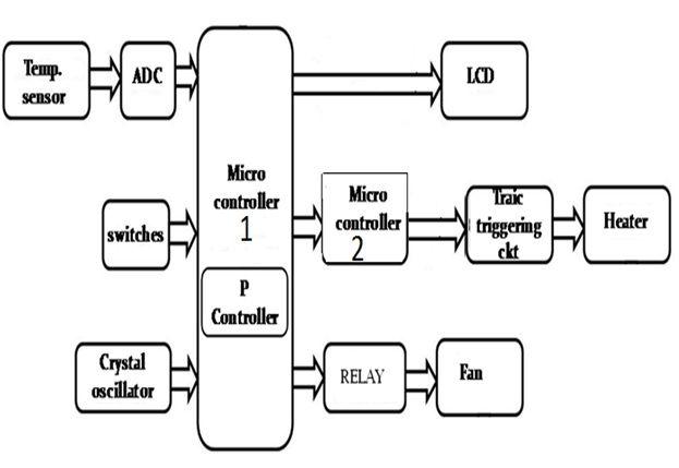 Block Diagram of 8051 Microcontroller based Water Bath