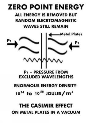 Tesla Free Energy Article Casimir Physics Http Books Google