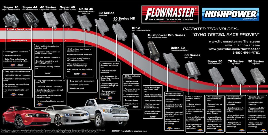 Do flowmaster super 44 s flow less than a straight thru muffler