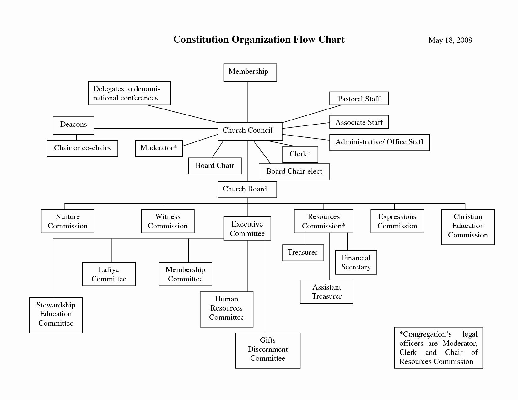 Church organizational Chart Template Awesome 25 Of Ics