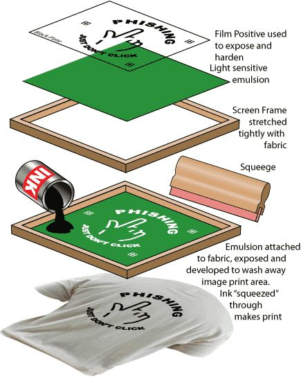 how to make silk screen printing