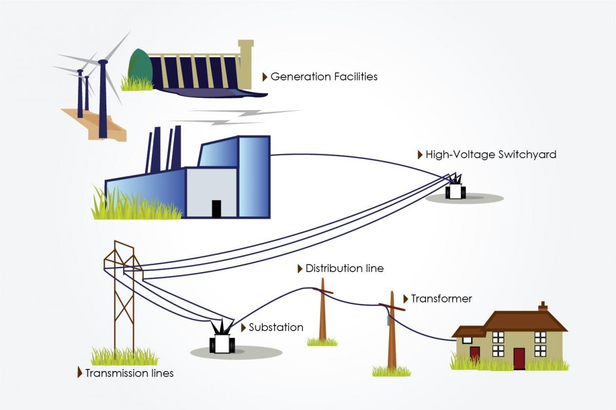 Electricity Transmission And Distribution