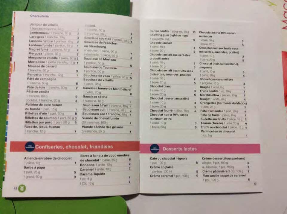 Populaire liste aliments sp_Page_11 | smartpointsww | Pinterest BO92