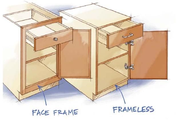 Best Framed Vs Frameless Cabinets Frameless Kitchen Cabinets 400 x 300