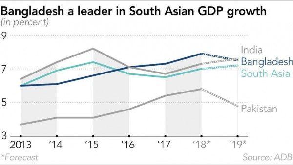 Bangladesh's burgeoning economy Government initiatives