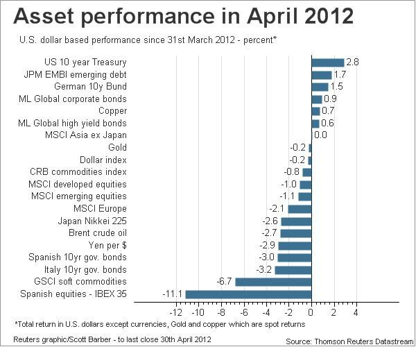 April Performance For The Different Asset Classes Stock