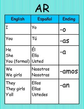 These charts are great for laminating and displaying in  classroom where  also spanish verb conjugation wall pbl the flc pinterest rh