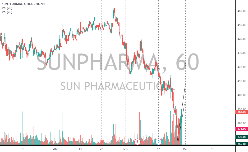 Sunpharma Ltd In Daily S Charts A Bearish Wide Range Candlestick