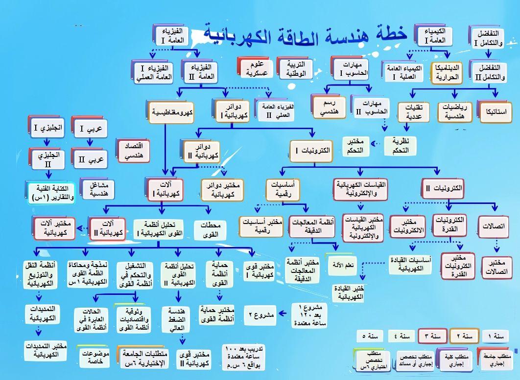 الخطة الدراسية لتخصص الهندسة الكهربائية Periodic Table Diagram