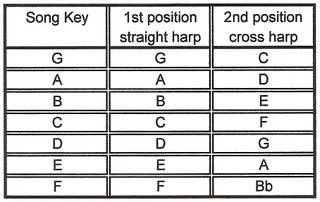Key Chart Music Theory For Dummies Harmonica Lessons Harp