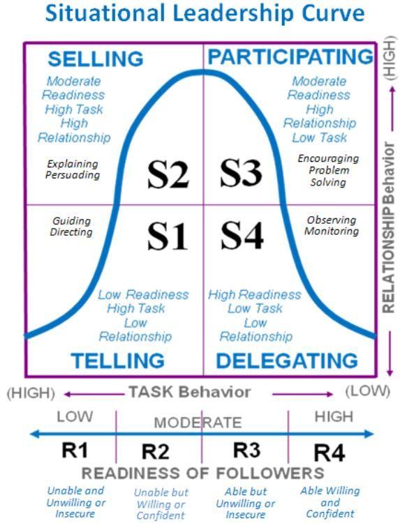 Situational Leadership | Leadership | Pinterest | Training ...