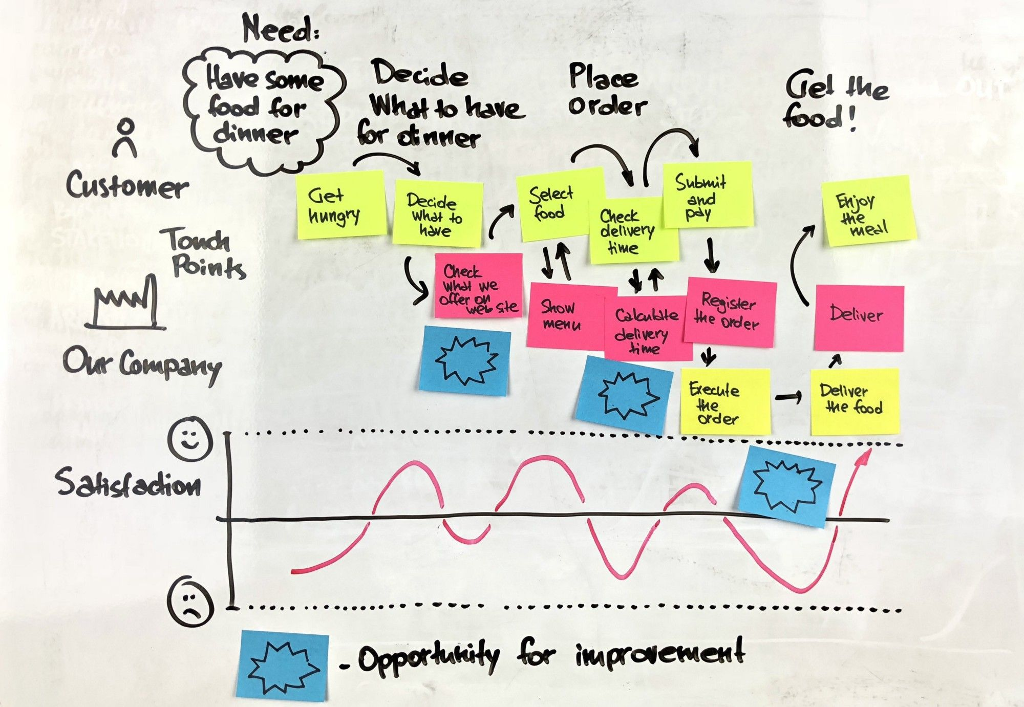 extremely useful whiteboard templates for efficient workshops part