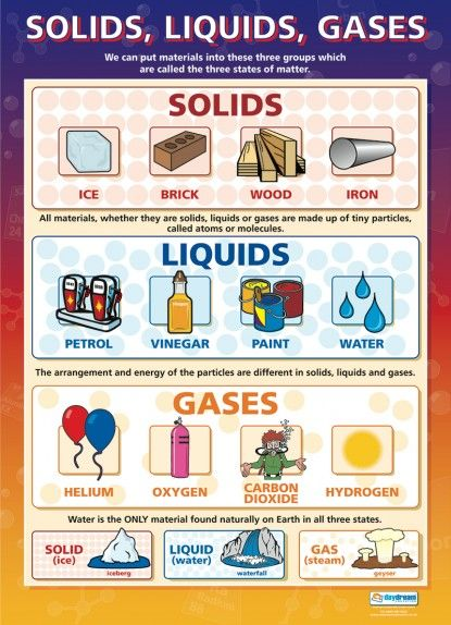 Solids, Liquids, Gases | Science Educational School Posters | Sci ...