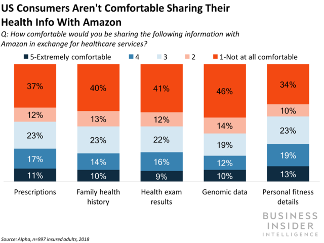 Amazon To Sell Health Devices Health Device Health Things To Sell