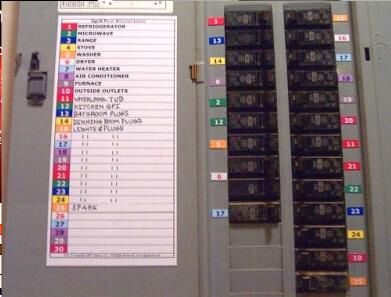 Labeled Breaker This Is Such A Great Idea Makes Identifying