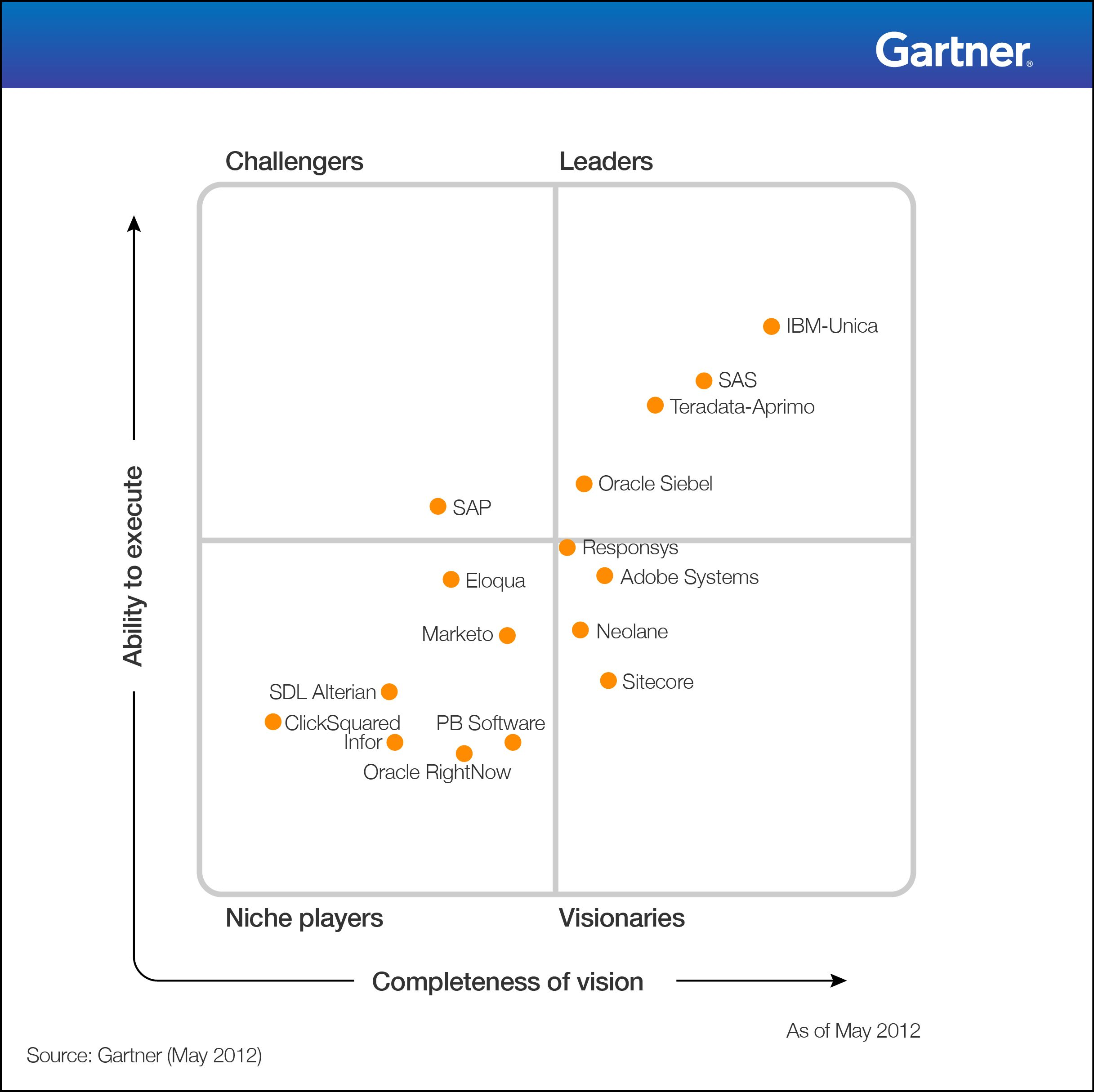 Gartner Quadrant Marketing Automation Digital Marketing
