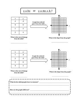 y = kx vs. y = mx + b Guided Notes | | Math • Middle School ...