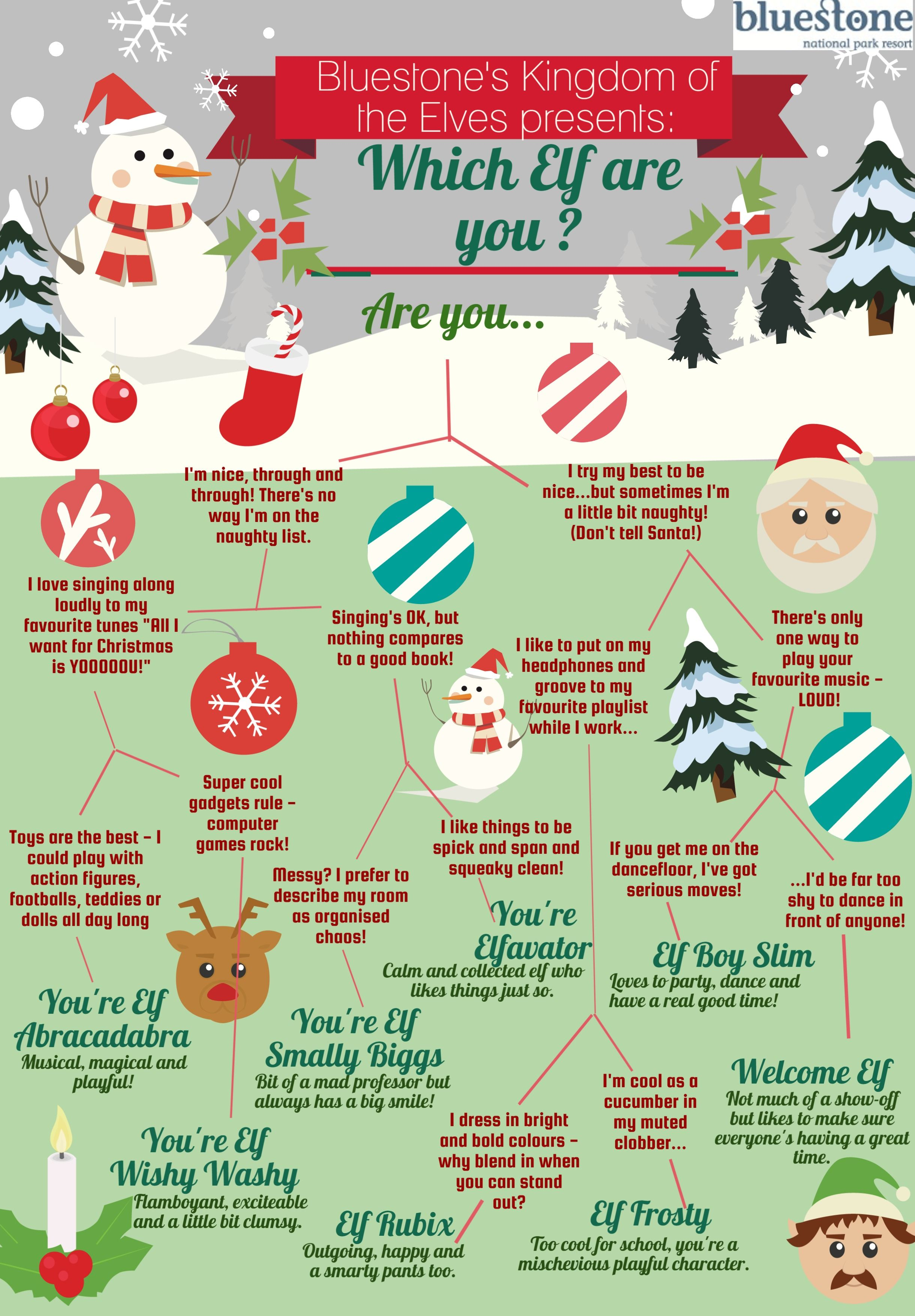 Which Elf Are You?
