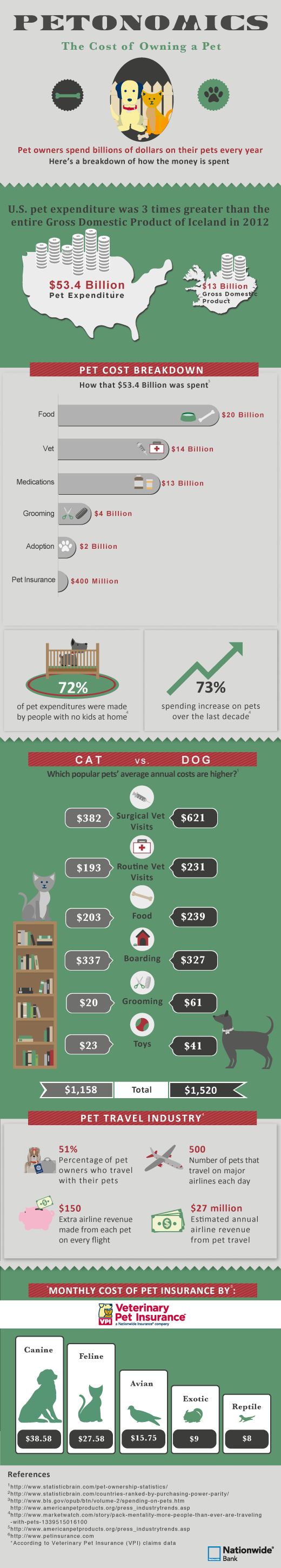 Ysk The Cost Of Keeping A Pet Pet Insurance Cost Animal Infographic Animal Shelter
