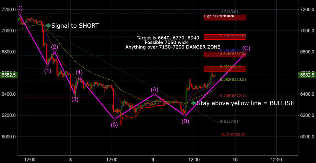 Long exits Short entries Bitcoin BitMEX XBTUSD | CoinMarket