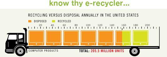 Data Destruction E Waste Recycling It Solutions Nyc 4th Bin E Waste Recycling Recycling Computer Recycling