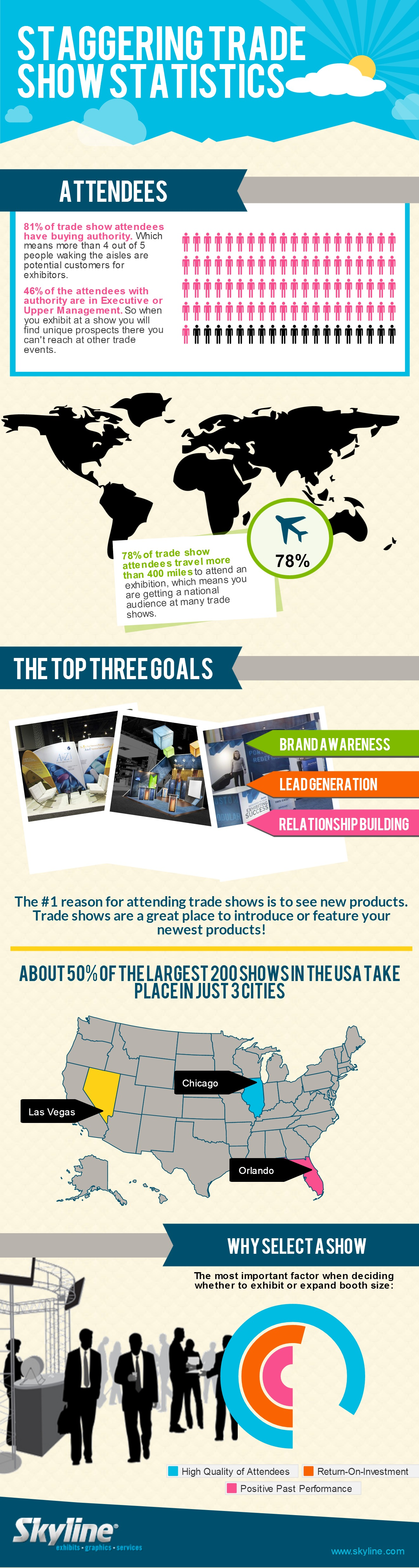 Exhibition Stall Checklist : Staggering trade show statistics skylineexhibits