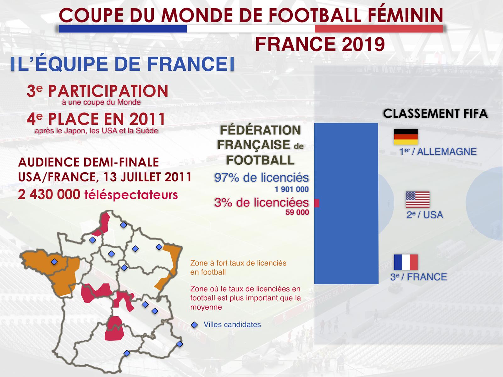 Coupe Du Monde De Football Feminin 2019 En France Infographie Paul Itique