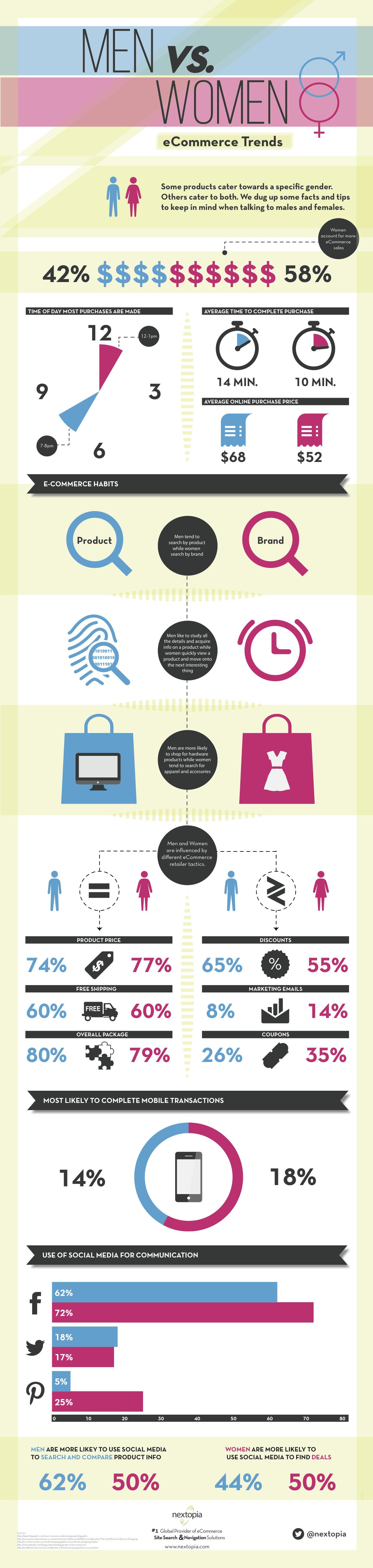 Men Vs Women Ecommerce Trends  Consumer - Demographics -3298