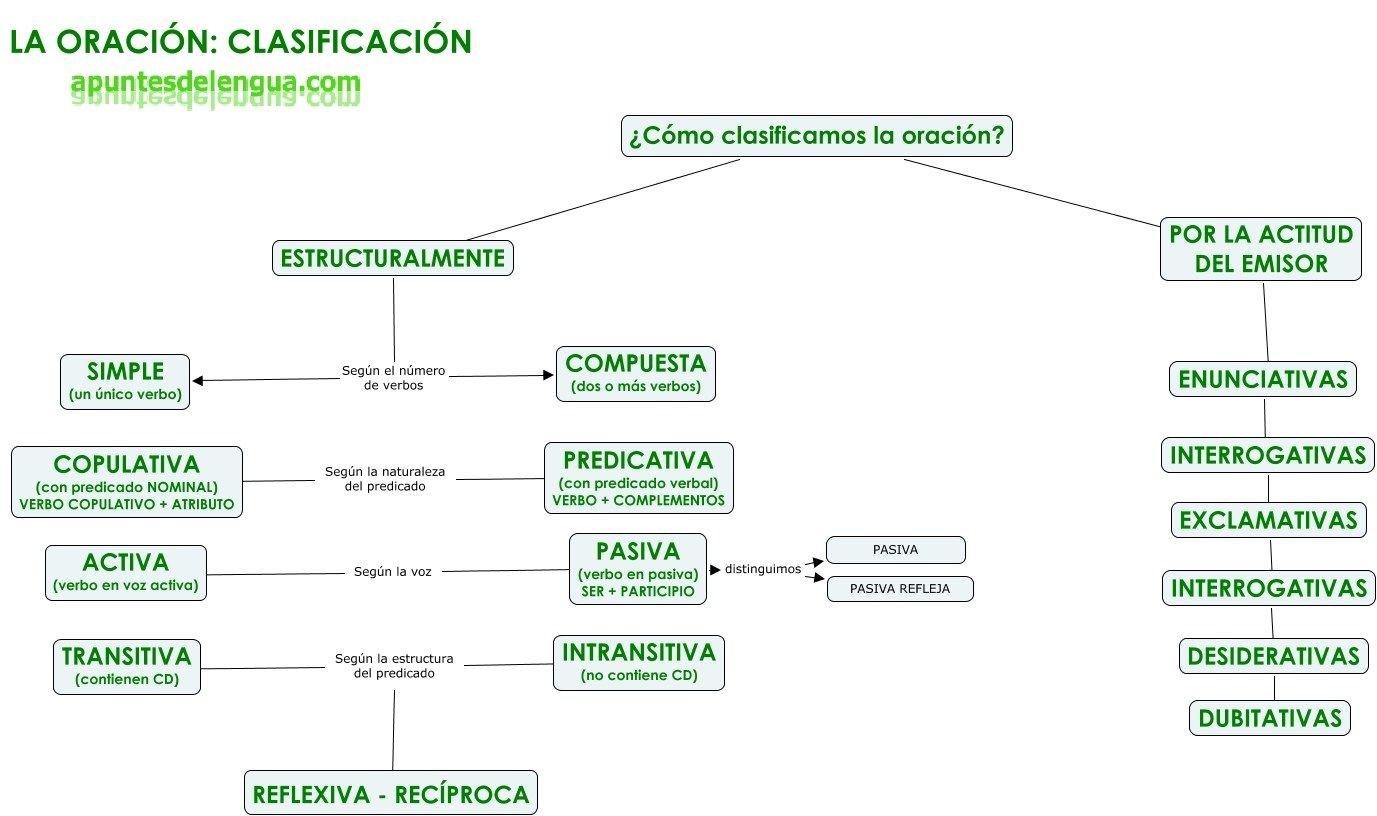La Oración Clasificación Sintactico La Oracion Gramatical Apuntes De Lengua