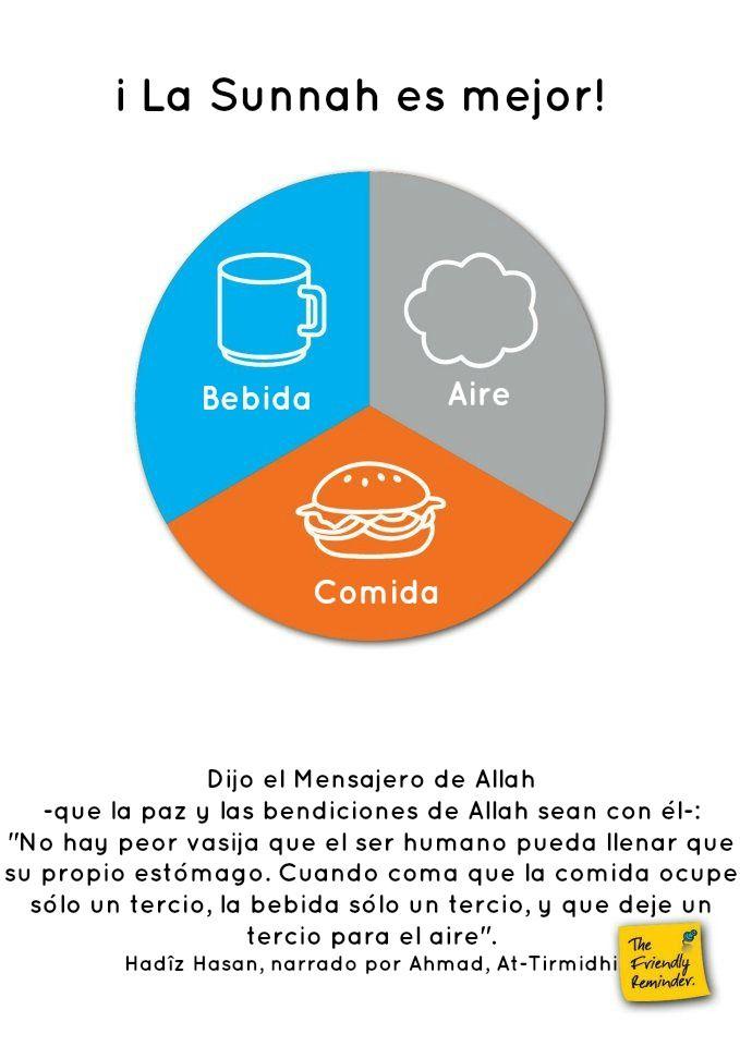 Hadiz; Hadith; Islam; Daawa; Salud; Agua; Comida