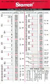 Image Result For Drill Bit And Tap Size Chart  Craft