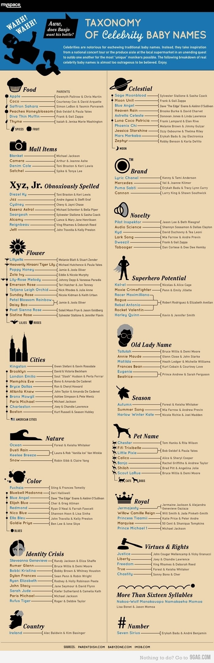 Taxonomy of Celebrity Baby Names