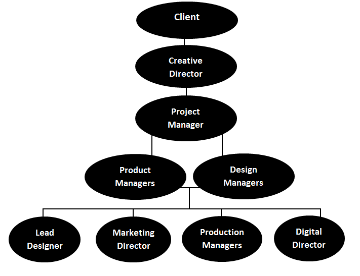 organizational structure of mcdonald corporation