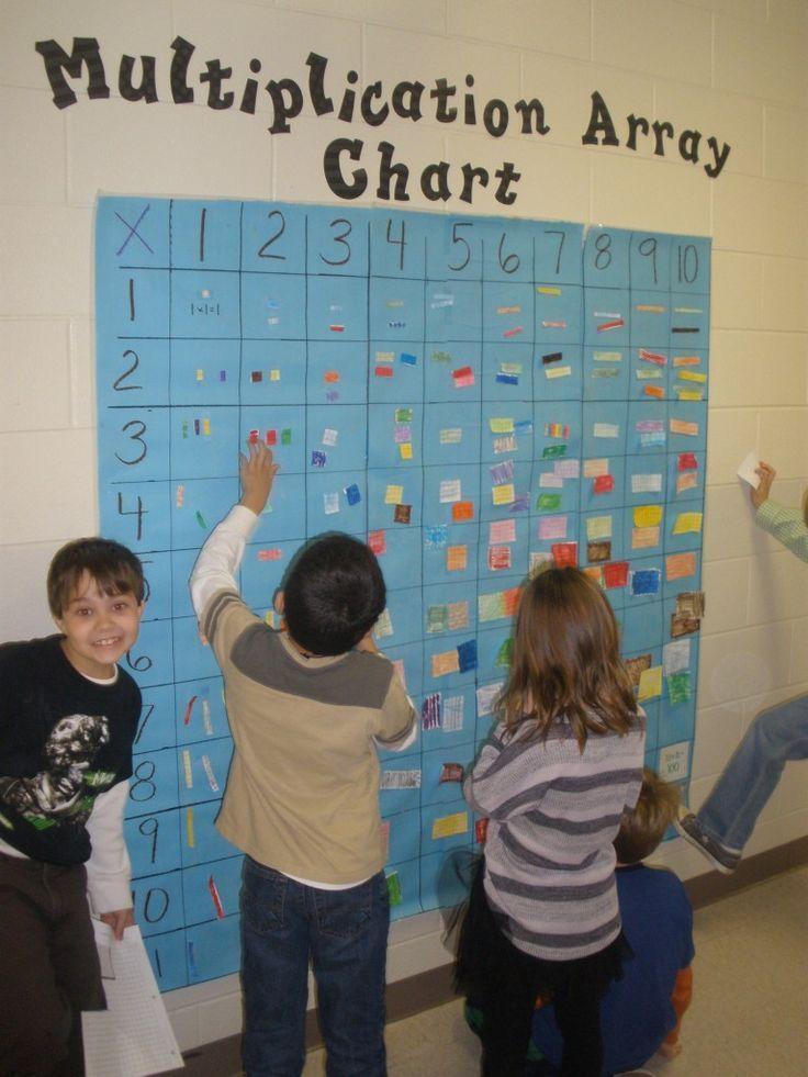Multiplication Array Chart! Multiplication arrays