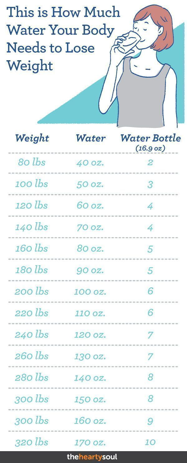 Hier erfahren Sie, wie viel Wasser Ihr Körper zum Abnehmen benötigt – Diet Blog