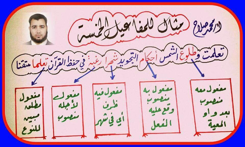 المفاعيل الخمسة Phone Apps Arabic Quotes Education