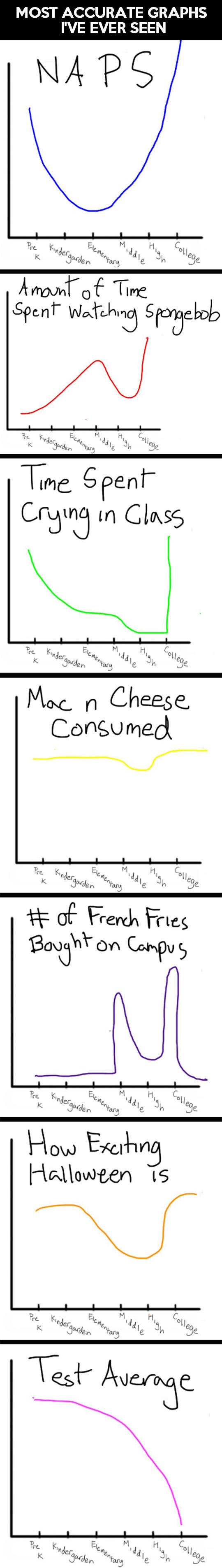 Your life summed up in this funny, amazing, little graph...
