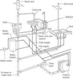 Your plumbing system is powered by water pressure and