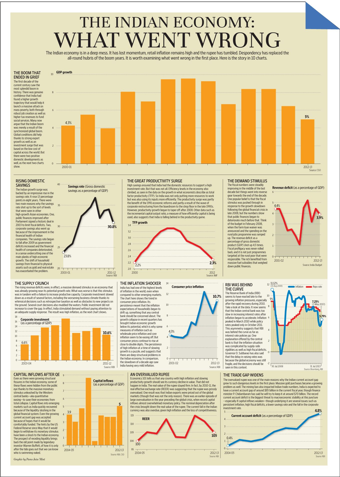 What Went Wrong With Indian Economy In 10 Chart Infographic Economic Note Essay