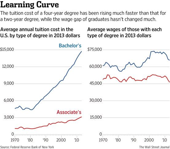 The CostBenefit Analysis Of A College Degree In One Chart