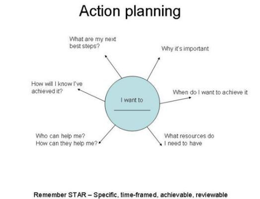 Practical action plans and a worksheet – Relapse Prevention Plan Worksheet