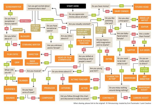 Infographic find out which job in movies you should have filmmaking thecheapjerseys Choice Image