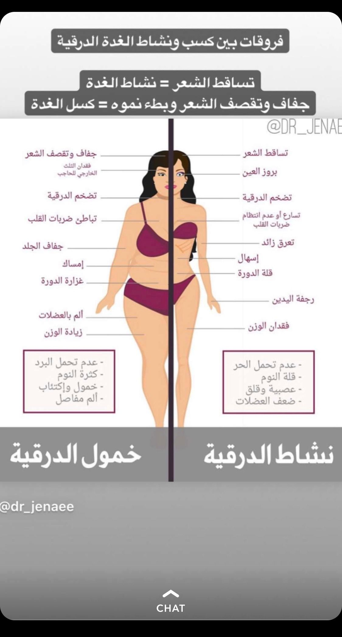 الفرق بين ضعف او فرط الغدة الدرقيه Health Fitness Nutrition Health And Wellness Center Body Health