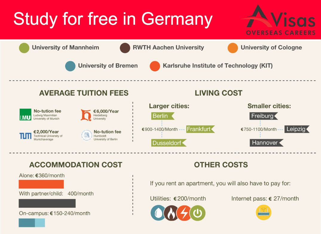 Free German Universities for Indian students. We can help ...