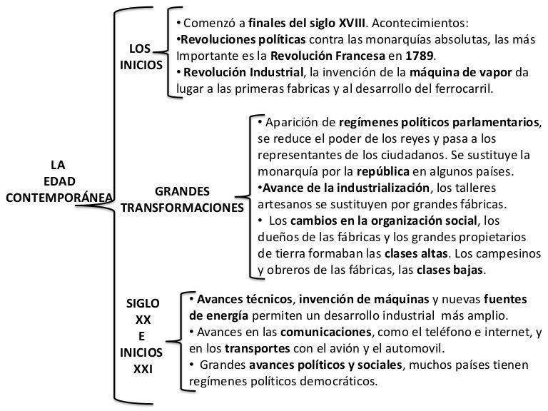 Esquema la edad contempor nea by ceip punta brava via for Epoca contemporanea definicion